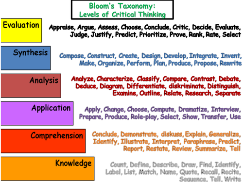 bloom taxonomy lesson plan template - bloom 39 s taxonomy with verbs by jennyannburke teaching