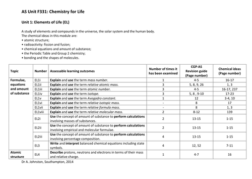 Salters Chemistry OCR B F331 Test bank by WonderCaliban – The Chemistry of Life Worksheet