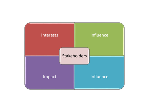 The Stakeholder mix