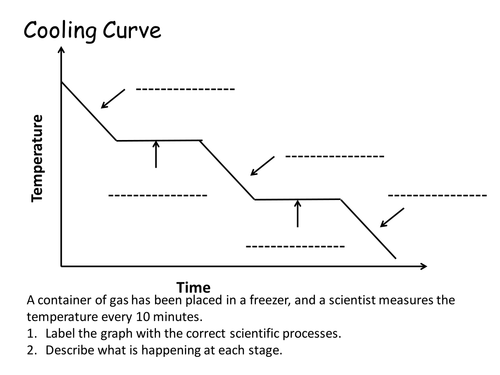 Label the cooling curve by flippertot Teaching Resources Tes – Heating Curves Worksheet