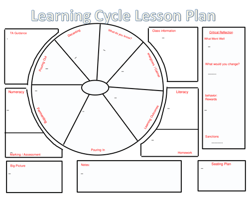 learning cycle lesson plan template - early years learning framework cycle of planning by