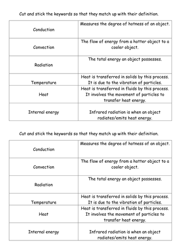Heat transfers revision sheets