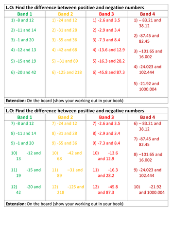 Differentiated Negative and positive number qs by dw276 | Teaching ...
