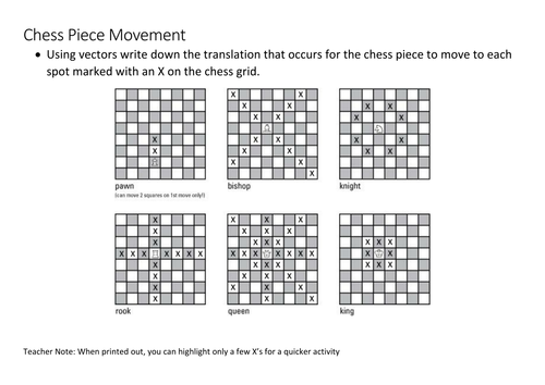 Translation - Chess piece movements