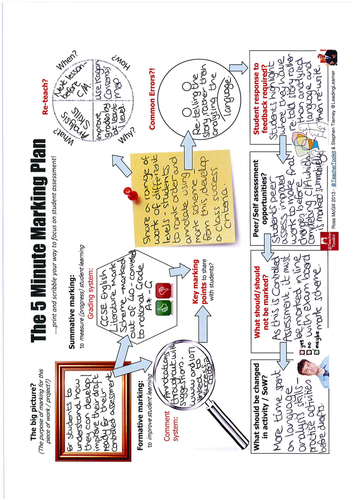 5minplan Marking Teachertoolkit Leadinglearner By Rmcgill