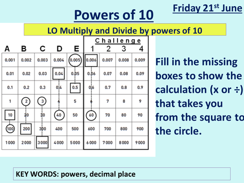 Multiplying and Dividing by Powers of 10 by ptarmigan Teaching – Multiplying by Powers of 10 Worksheet