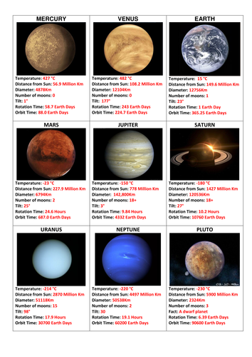 Solar system lesson by sezzp - Teaching Resources - TES