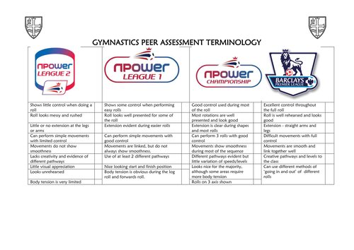 Gymnastics Peer Assessment Card
