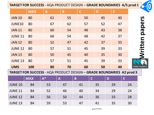 aqa creative writing grade boundaries